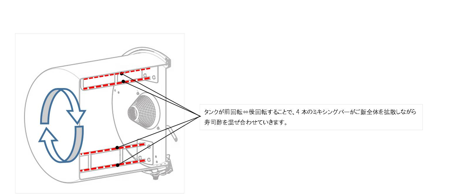Mixer-TSM-S2